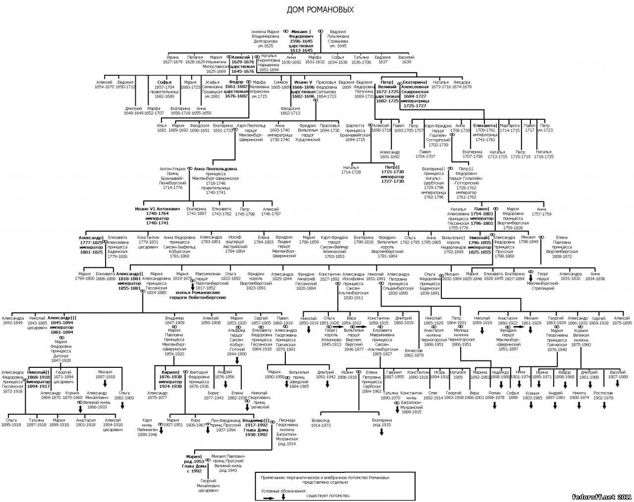 Генеалогическая схема первых романовых фото 209